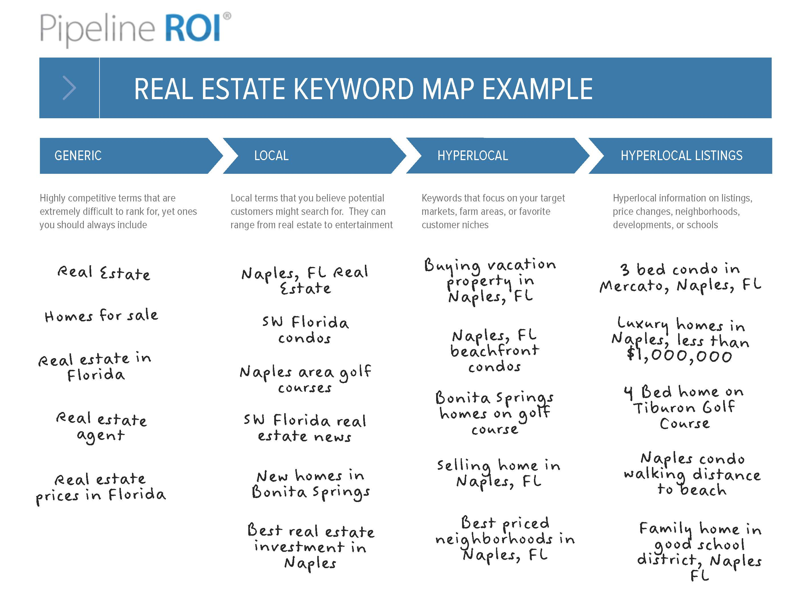 Real Estate writing a good research question