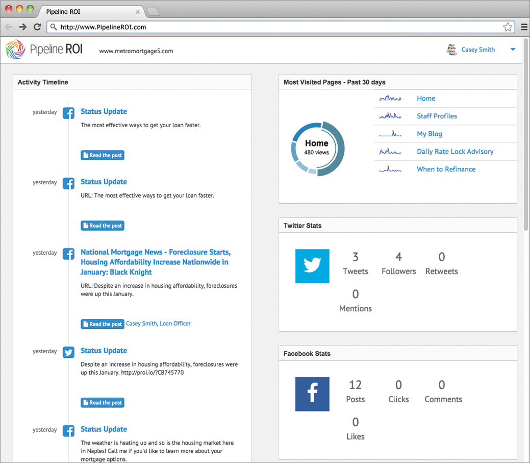 Social media tracking on the Pipeline ROI mortgage inbound marketing dashboard